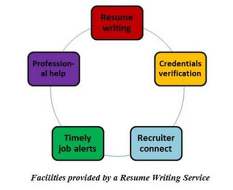 Need help writing resume